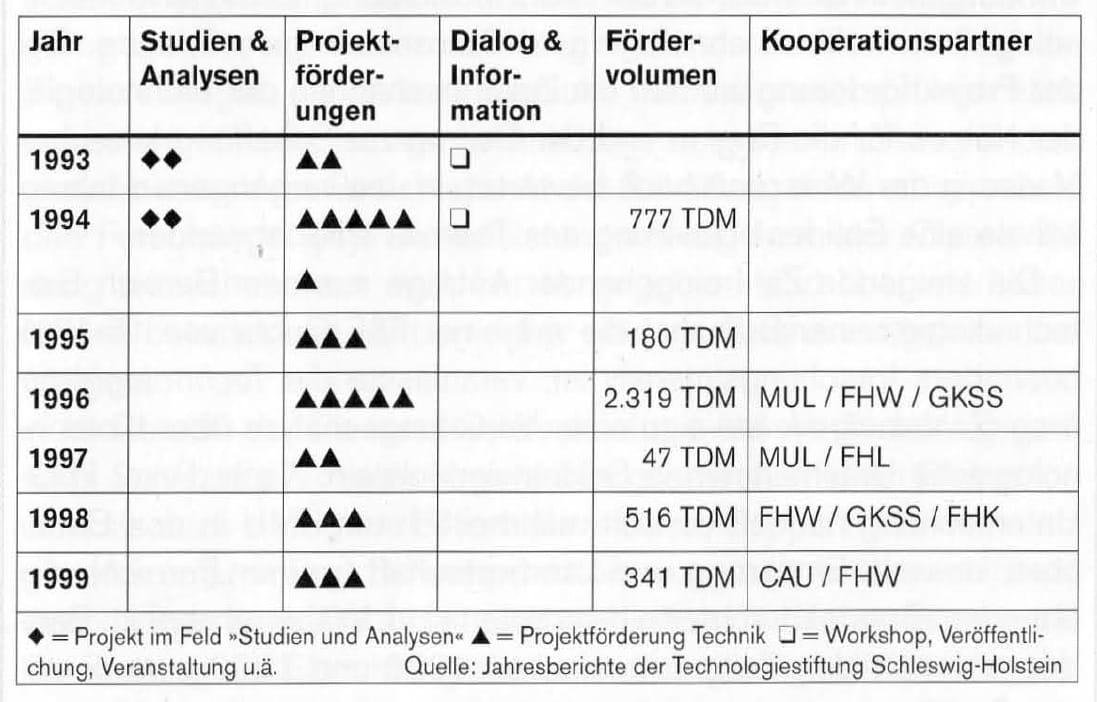 2000-09_KPF-TSH_Buch_Technologietransformation-33