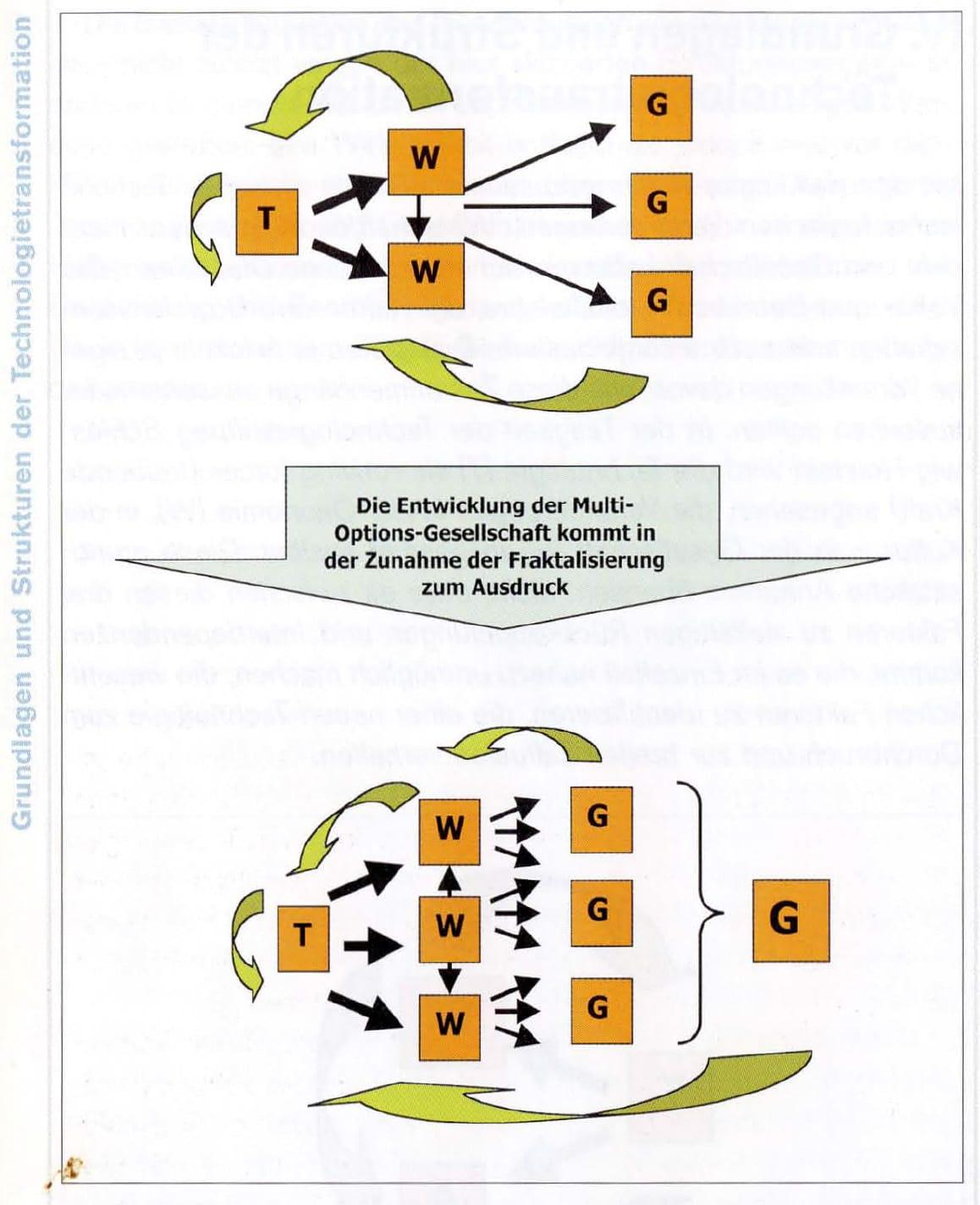 2000-09_KPF-TSH_Buch_Technologietransformation_05