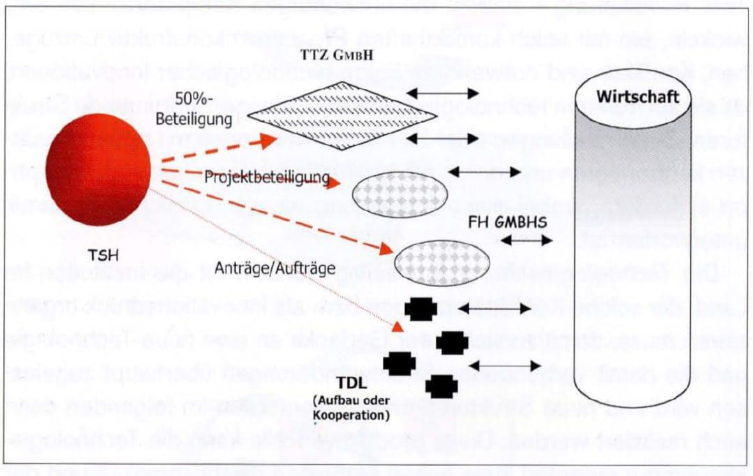 2000-09_KPF-TSH_Buch_Technologietransformation_06