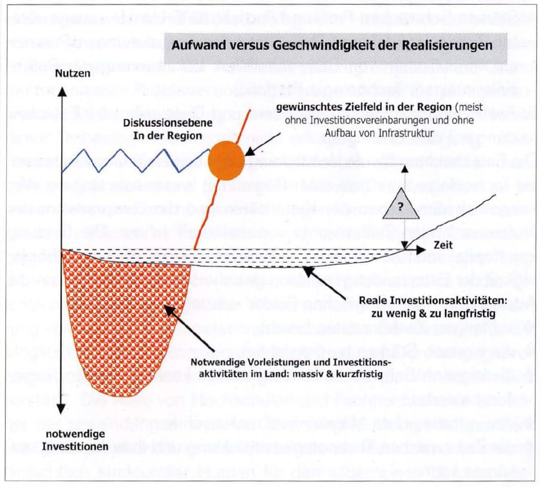 2000-09_KPF-TSH_Buch_Technologietransformation_09