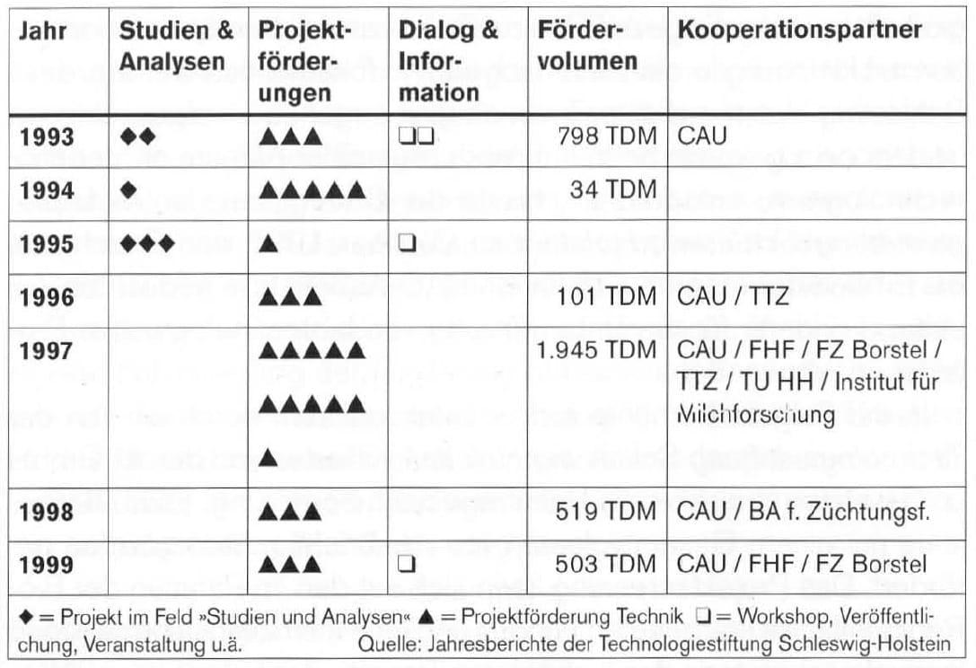 2000-09_KPF-TSH_Buch_Technologietransformation_10