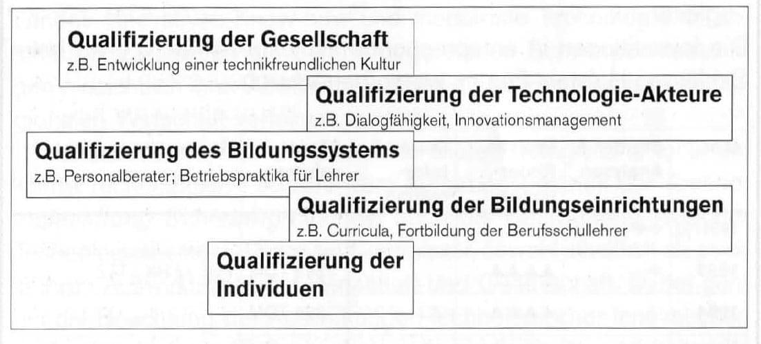 2000-09_KPF-TSH_Buch_Technologietransformation_13