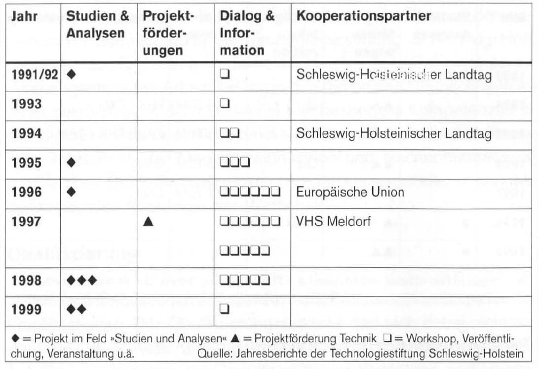 2000-09_KPF-TSH_Buch_Technologietransformation_15